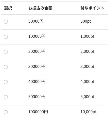 ポイント購入表