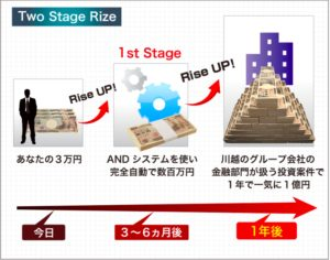 Two-Stage-Rize
