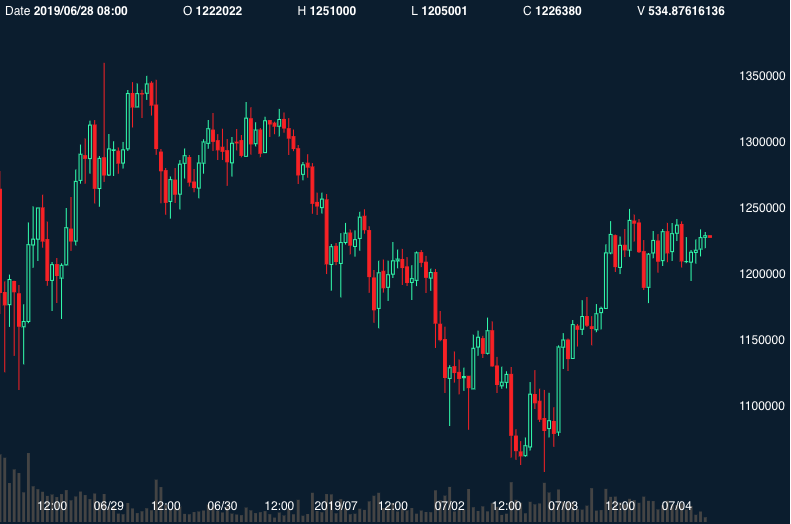coincheck-chart_20190704