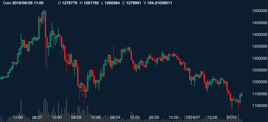 coincheck_chart_20190702